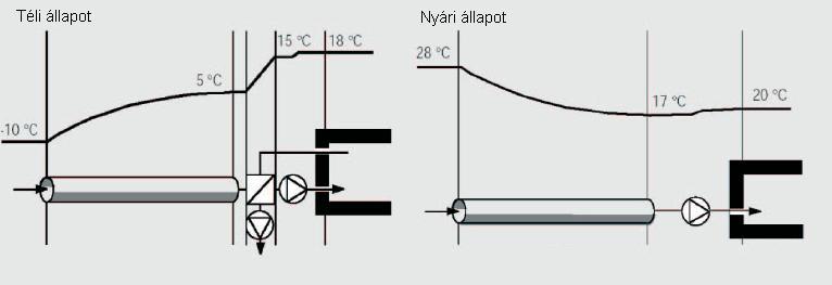 Talajhőcserélő rendszer